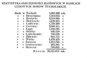 Statystyka oszczędności w bankach Borów Tucholskich